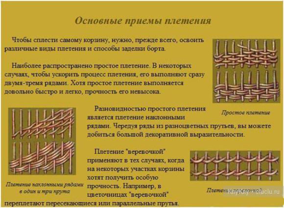 Как называется плетение для корзин