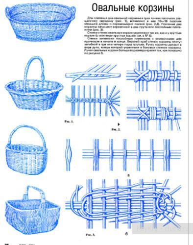 Схема плетения корзинки схема